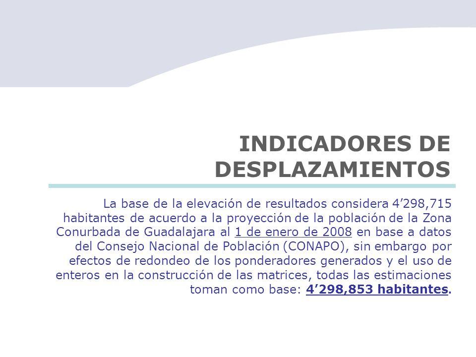 INDICADORES DE DESPLAZAMIENTOS La base de la elevación de resultados considera 4298,715 habitantes de acuerdo a la proyección de la población de la Zo