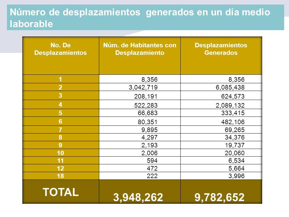 Número de desplazamientos generados en un día medio laborable