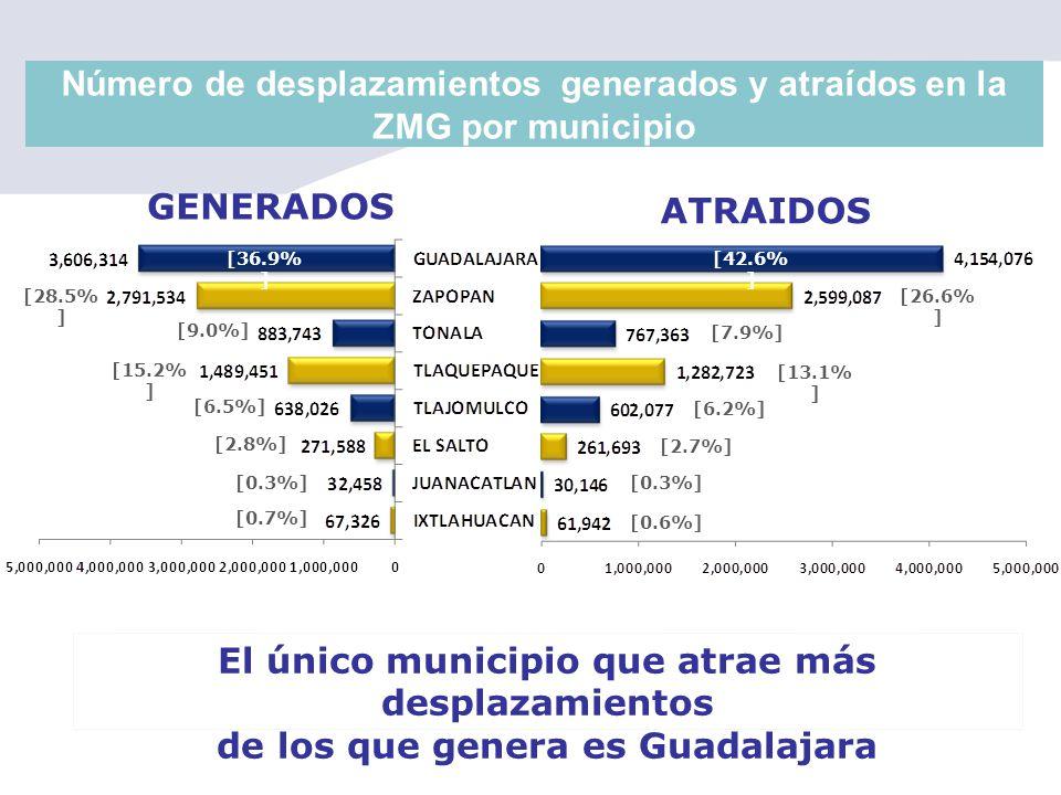 Número de desplazamientos generados y atraídos en la ZMG por municipio El único municipio que atrae más desplazamientos de los que genera es Guadalaja