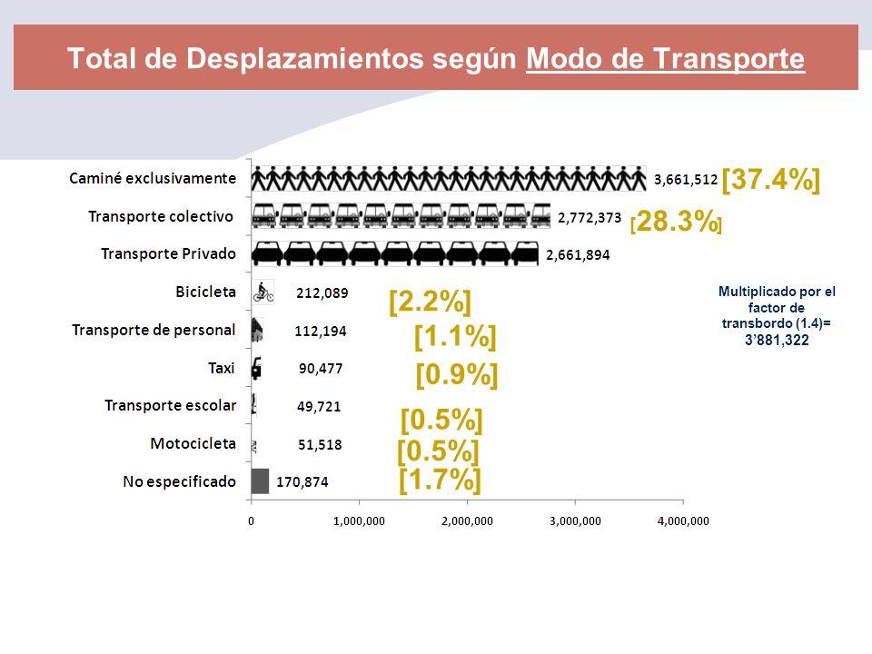 Total de Desplazamientos según Modo de Transporte [37.4%] [ 28.3% ] [2.2%] [1.1%] [0.9%] [0.5%] [1.7%] Multiplicado por el factor de transbordo (1.4)=