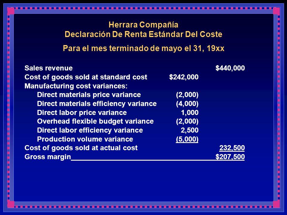 Herrara Compañía Declaración De Renta Estándar Del Coste Para el mes terminado de mayo el 31, 19xx Sales revenue$440,000 Cost of goods sold at standar