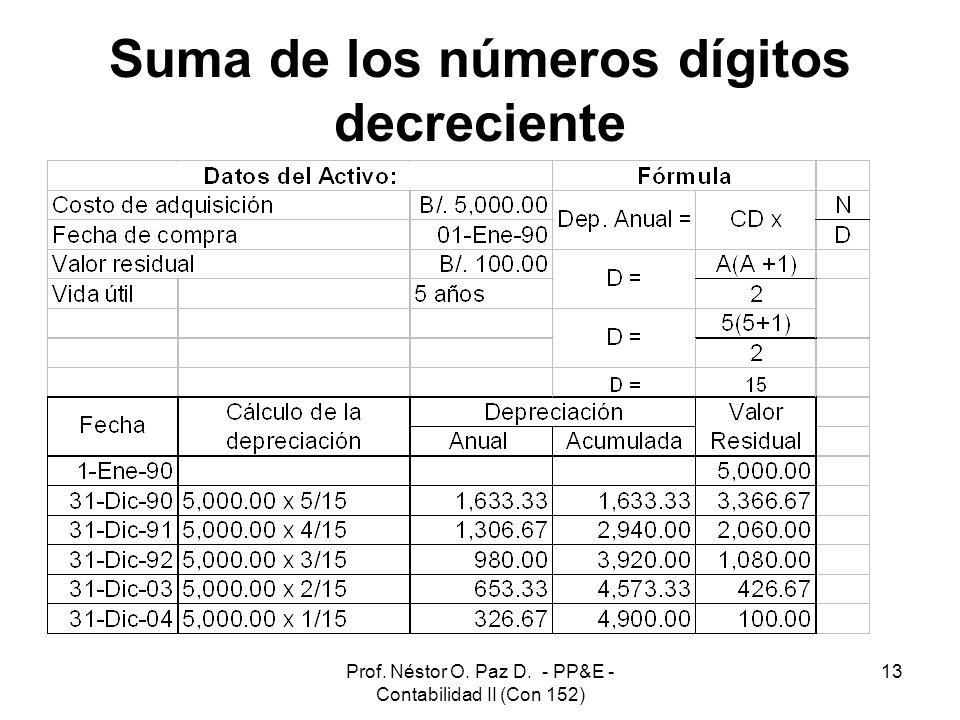 Prof. Néstor O. Paz D. - PP&E - Contabilidad II (Con 152) 13 Suma de los números dígitos decreciente