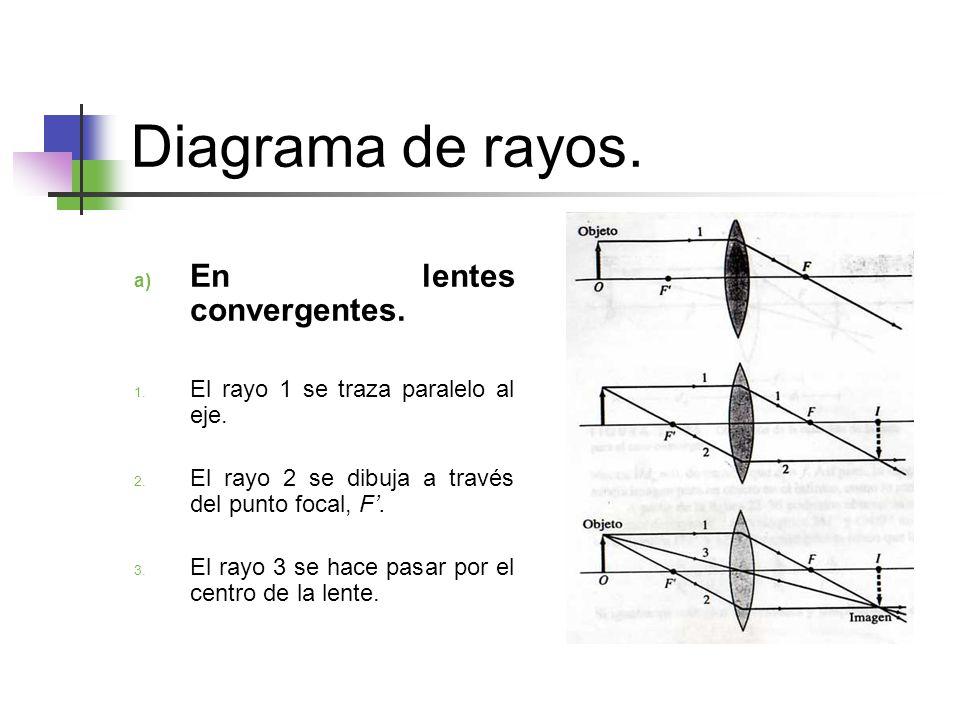 Diagrama de rayos.a) En lentes convergentes. 1. El rayo 1 se traza paralelo al eje.