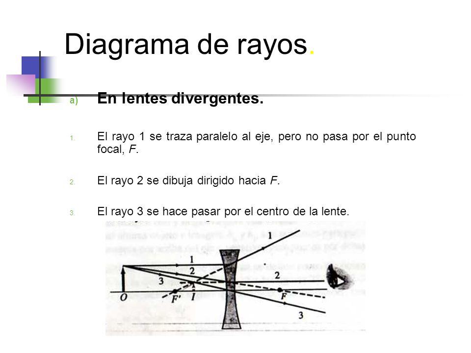Diagrama de rayos.a) En lentes divergentes. 1.