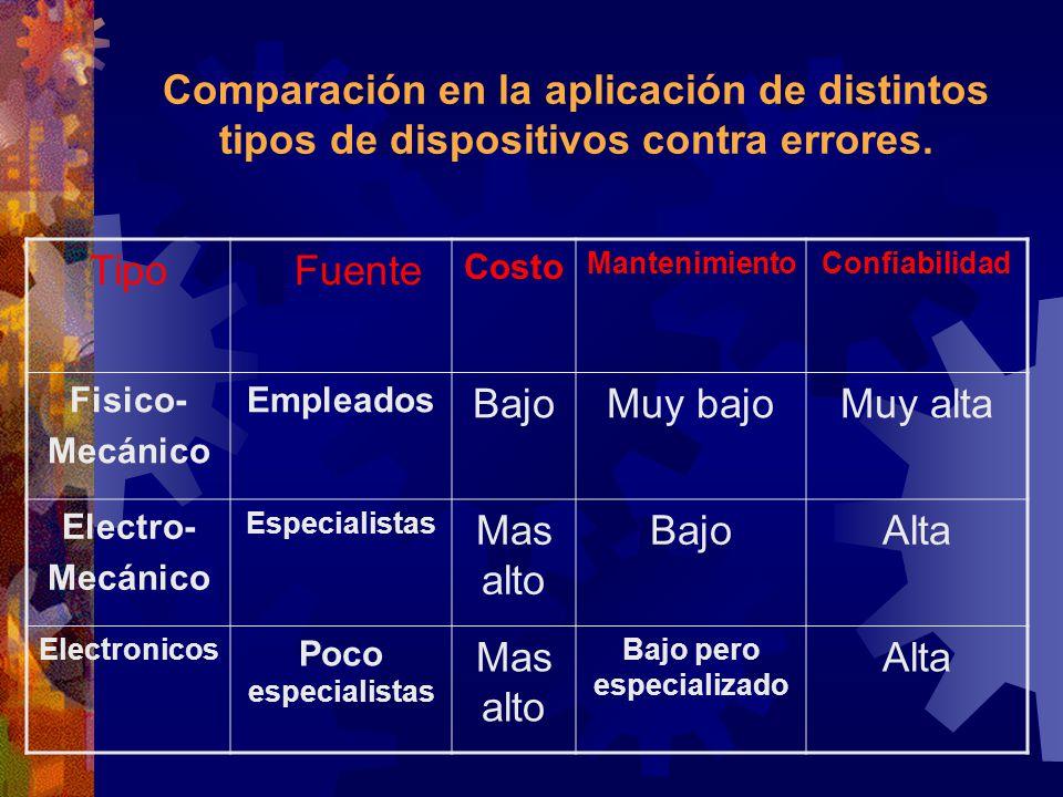 Comparación en la aplicación de distintos tipos de dispositivos contra errores. Tipo Fuente Costo MantenimientoConfiabilidad Fisico- Mecánico Empleado