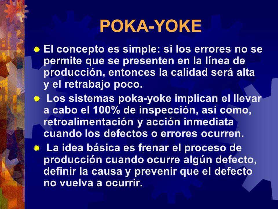 POKA-YOKE El concepto es simple: si los errores no se permite que se presenten en la línea de producción, entonces la calidad será alta y el retrabajo poco.