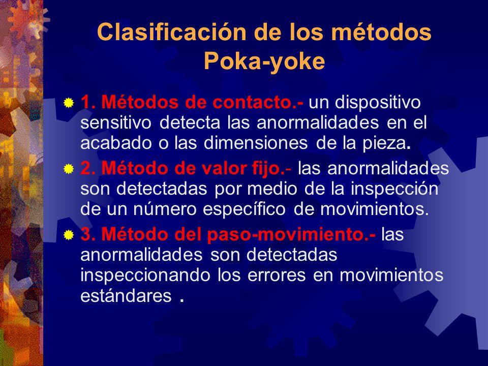 Clasificación de los métodos Poka-yoke 1. Métodos de contacto.- un dispositivo sensitivo detecta las anormalidades en el acabado o las dimensiones de