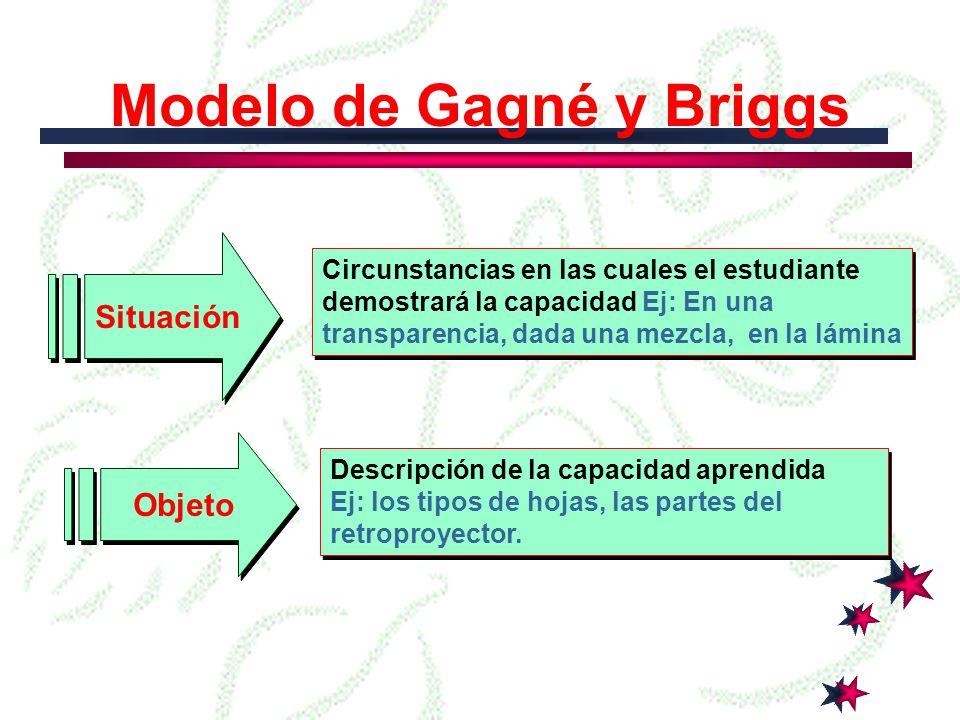 Modelo de Gagné y Briggs Capacidad Aprendida Capacidad Aprendida Son verbos de acción que describen los distintas capacidades humanas que habrán de inferirse a partir de la ejecución de lo que se está observando.