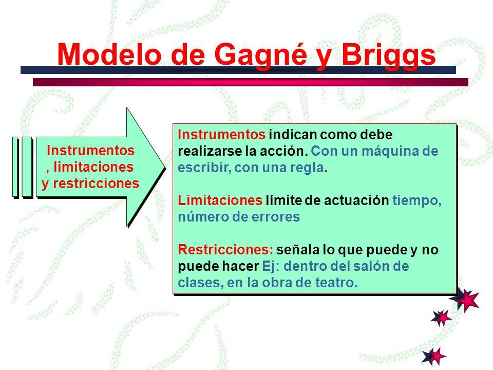 Modelo de Gagné y Briggs Situación Circunstancias en las cuales el estudiante demostrará la capacidad Ej: En una transparencia, dada una mezcla, en la lámina Objeto Descripción de la capacidad aprendida Ej: los tipos de hojas, las partes del retroproyector.