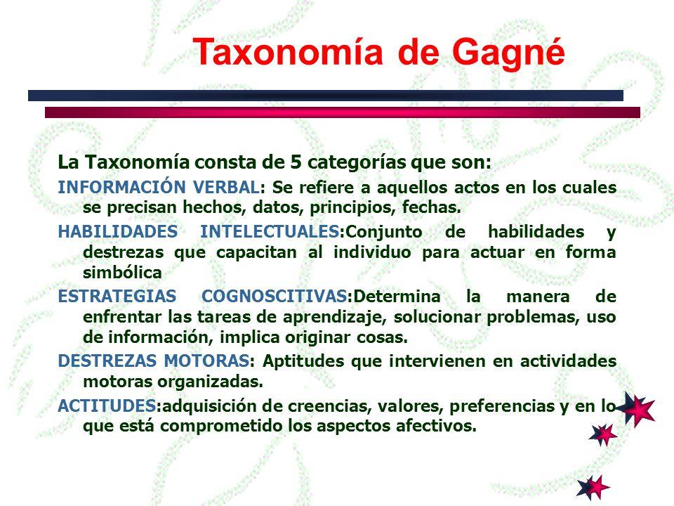 La Taxonomía de Bloom consta de tres dominios que son: Afectivo: En el se hallan incluidos objetivos que reflejan intereses, actitudes, valores y la adquisición de de elementos de juicio y de una correcta adaptación.