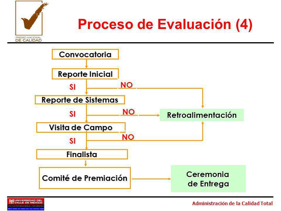 Administración de la Calidad Total Convocatoria Reporte Inicial Reporte de Sistemas Visita de Campo SI SI NO NO SI Finalista NO Comité de Premiación Ceremonia de Entrega Retroalimentación Proceso de Evaluación (4)