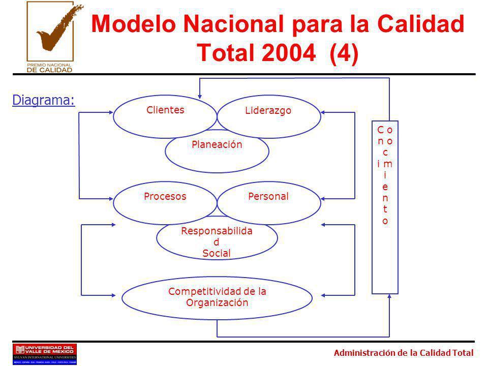 Administración de la Calidad Total Responsabilida d Social Procesos Personal Planeación Clientes Liderazgo Competitividad de la Organización C o n o c i m i e n t o Modelo Nacional para la Calidad Total 2004 (4) Diagrama: