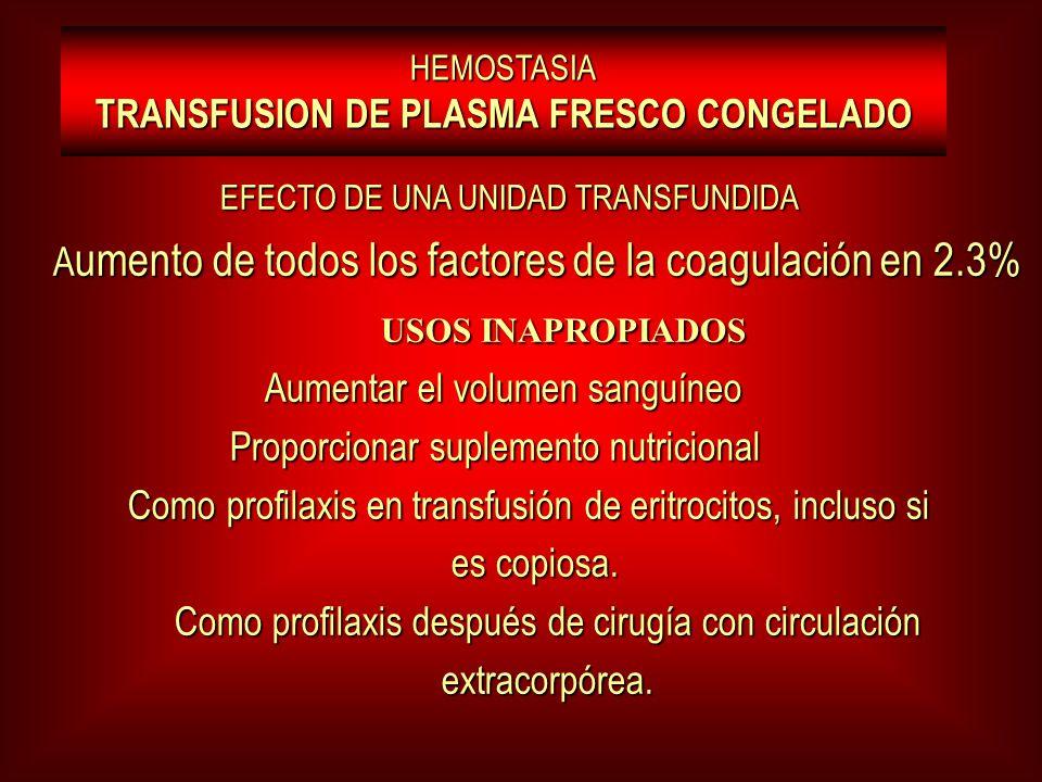 EFECTO DE UNA UNIDAD TRANSFUNDIDA EFECTO DE UNA UNIDAD TRANSFUNDIDA A umento de todos los factores de la coagulación en 2.3% A umento de todos los factores de la coagulación en 2.3% USOS INAPROPIADOS USOS INAPROPIADOS Aumentar el volumen sanguíneo Aumentar el volumen sanguíneo Proporcionar suplemento nutricional Proporcionar suplemento nutricional Como profilaxis en transfusión de eritrocitos, incluso si Como profilaxis en transfusión de eritrocitos, incluso si es copiosa.