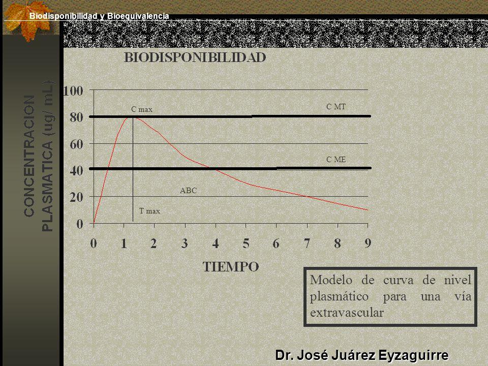 Dr. José Juárez Eyzaguirre Modelo de curva de nivel plasmático para una vía extravascular C max C MT C ME ABC T max Biodisponibilidad y Bioequivalenci