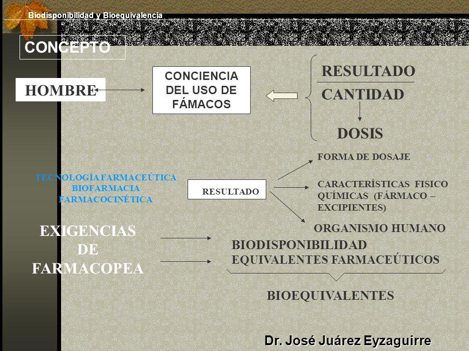 CONCEPTO HOMBRE CONCIENCIA DEL USO DE FÁMACOS RESULTADO CANTIDAD DOSIS FORMA DE DOSAJE CARACTERÍSTICAS FISICO QUÍMICAS (FÁRMACO – EXCIPIENTES) ORGANISMO HUMANO RESULTADO TECNOLOGÍA FARMACEÚTICA BIOFARMACIA FARMACOCINÉTICA EXIGENCIAS DE FARMACOPEA BIODISPONIBILIDAD EQUIVALENTES FARMACEÚTICOS BIOEQUIVALENTES Dr.
