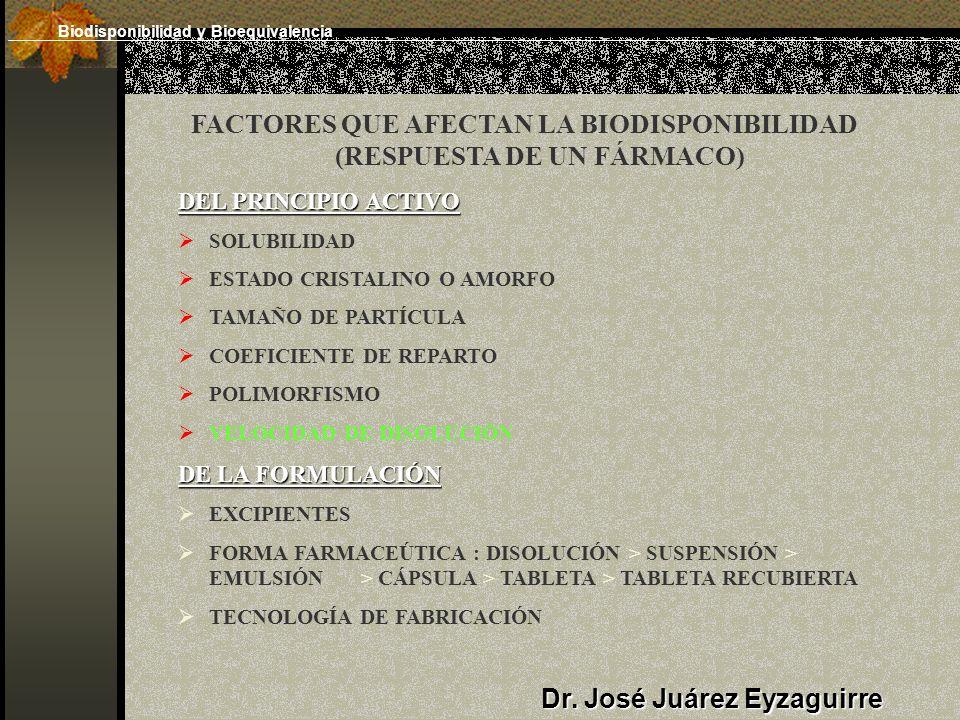 FACTORES QUE AFECTAN LA BIODISPONIBILIDAD (RESPUESTA DE UN FÁRMACO) DEL PRINCIPIO ACTIVO SOLUBILIDAD ESTADO CRISTALINO O AMORFO TAMAÑO DE PARTÍCULA COEFICIENTE DE REPARTO POLIMORFISMO VELOCIDAD DE DISOLUCIÓN DE LA FORMULACIÓN EXCIPIENTES FORMA FARMACEÚTICA : DISOLUCIÓN > SUSPENSIÓN > EMULSIÓN > CÁPSULA > TABLETA > TABLETA RECUBIERTA TECNOLOGÍA DE FABRICACIÓN Dr.