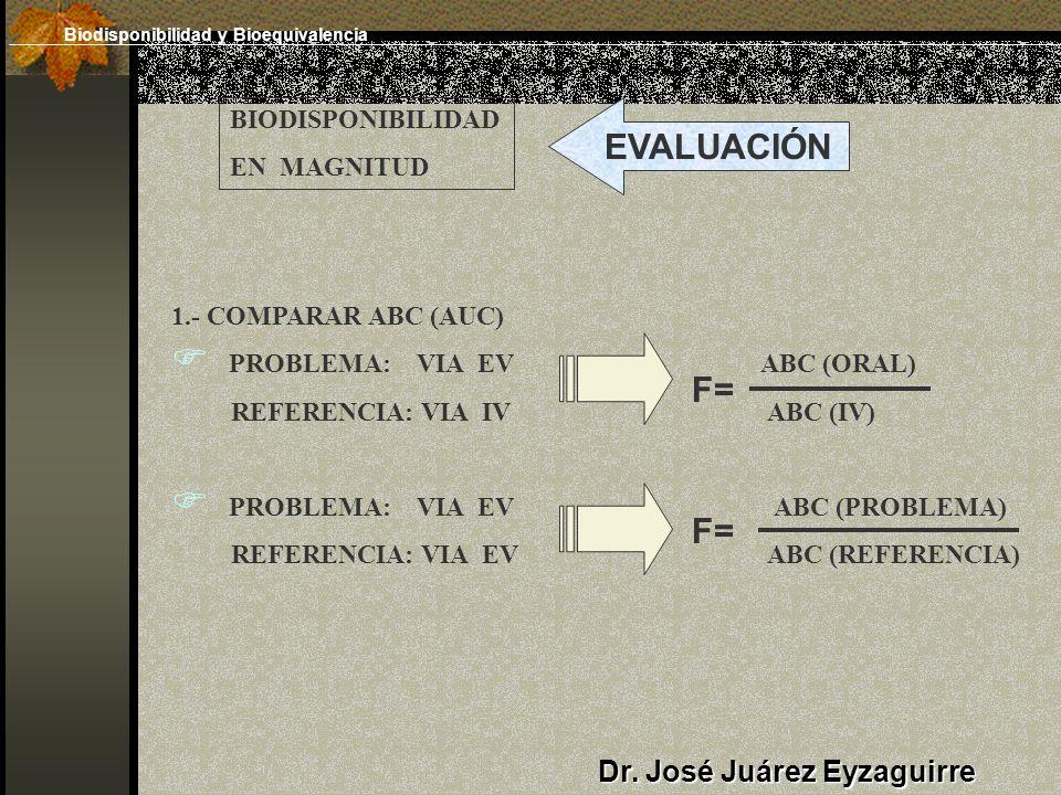 Dr. José Juárez Eyzaguirre BIODISPONIBILIDAD EN MAGNITUD EVALUACIÓN 1.- COMPARAR ABC (AUC) PROBLEMA: VIA EV ABC (ORAL) REFERENCIA: VIA IV ABC (IV) PRO
