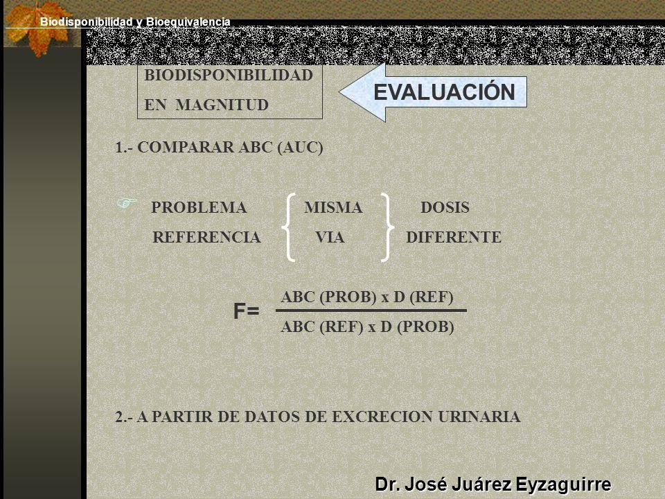 Dr. José Juárez Eyzaguirre BIODISPONIBILIDAD EN MAGNITUD EVALUACIÓN 1.- COMPARAR ABC (AUC) PROBLEMA MISMA DOSIS REFERENCIA VIA DIFERENTE ABC (PROB) x