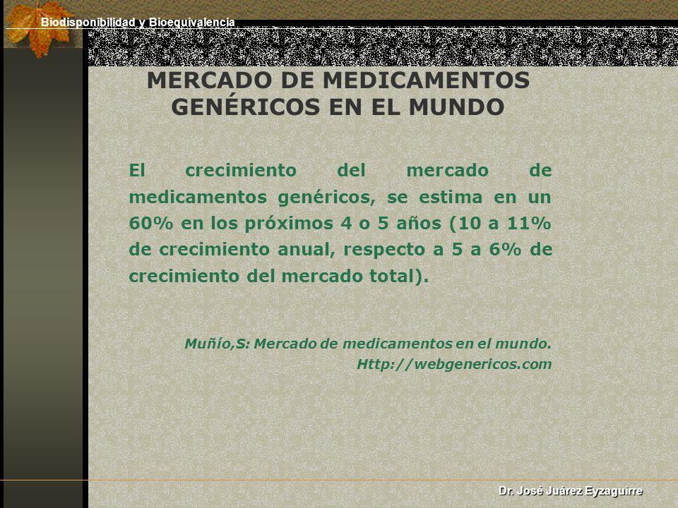 MERCADO DE MEDICAMENTOS GENÉRICOS EN EL MUNDO El crecimiento del mercado de medicamentos genéricos, se estima en un 60% en los próximos 4 o 5 años (10 a 11% de crecimiento anual, respecto a 5 a 6% de crecimiento del mercado total).