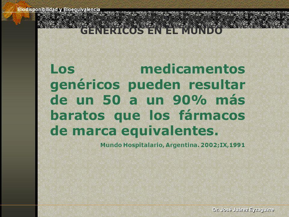 MERCADO DE MEDICAMENTOS GENÉRICOS EN EL MUNDO Los medicamentos genéricos pueden resultar de un 50 a un 90% más baratos que los fármacos de marca equiv