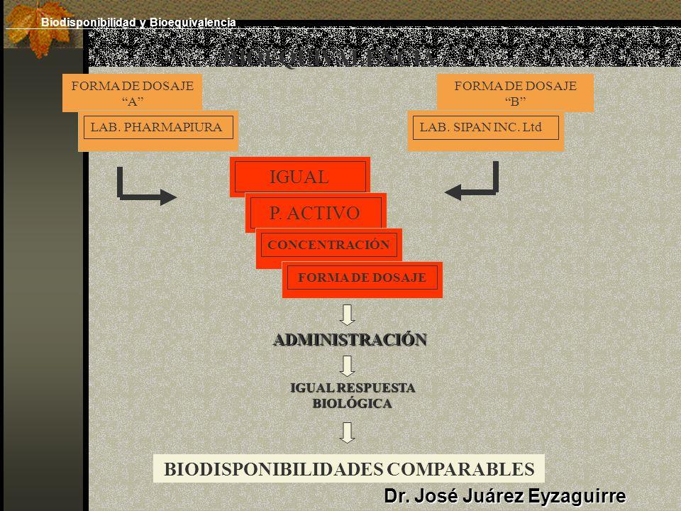BIOEQUIVALENCIA FORMA DE DOSAJE A FORMA DE DOSAJE B LAB. PHARMAPIURALAB. SIPAN INC. Ltd IGUALP. ACTIVO CONCENTRACIÓN FORMA DE DOSAJE ADMINISTRACIÓN IG