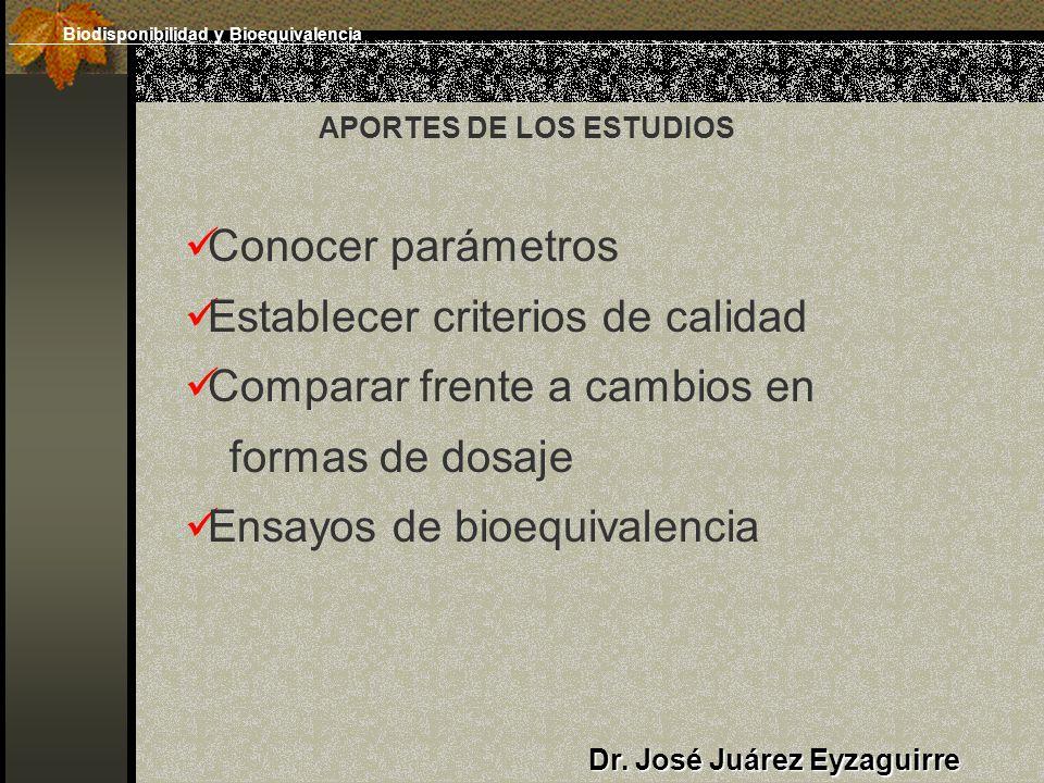 Conocer parámetros Establecer criterios de calidad Comparar frente a cambios en formas de dosaje Ensayos de bioequivalencia Dr. José Juárez Eyzaguirre