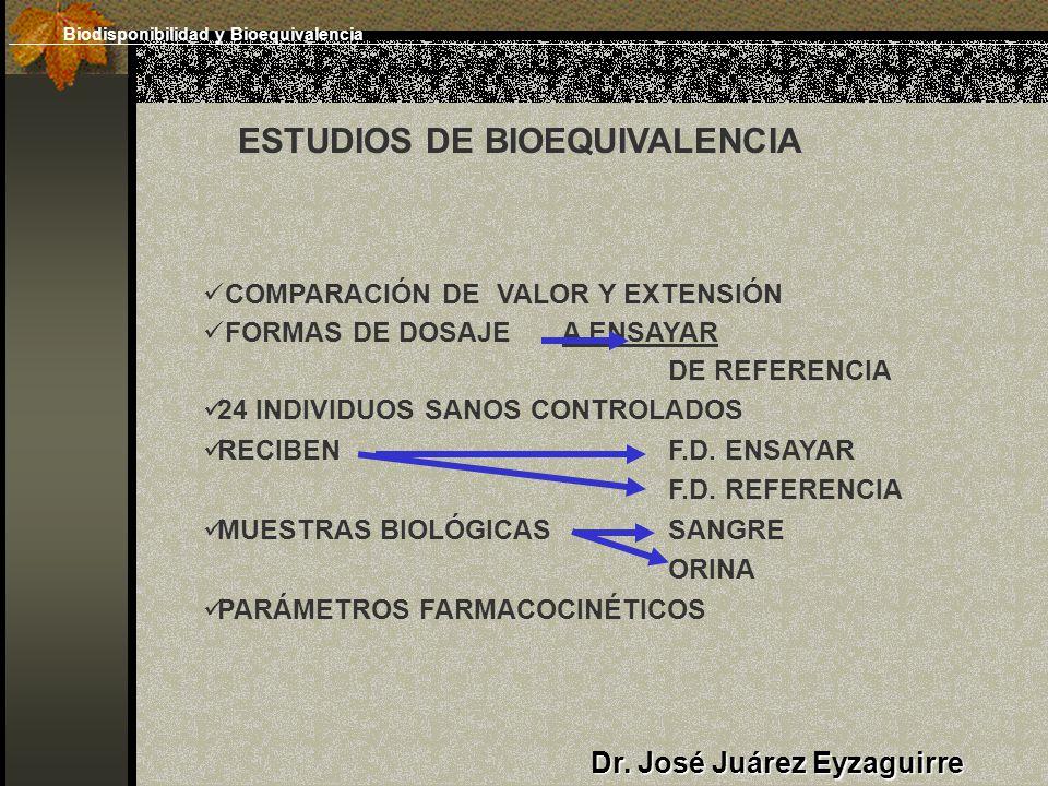 ESTUDIOS DE BIOEQUIVALENCIA COMPARACIÓN DE VALOR Y EXTENSIÓN FORMAS DE DOSAJE A ENSAYAR DE REFERENCIA 24 INDIVIDUOS SANOS CONTROLADOS RECIBEN F.D.