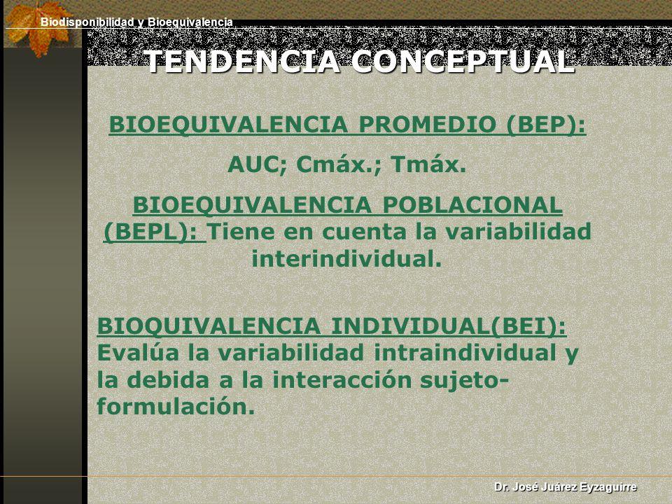 BIOEQUIVALENCIA PROMEDIO (BEP): AUC; Cmáx.; Tmáx. BIOEQUIVALENCIA POBLACIONAL (BEPL): Tiene en cuenta la variabilidad interindividual. BIOQUIVALENCIA