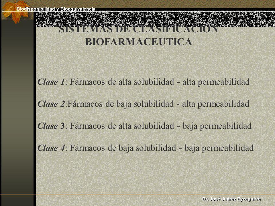 SISTEMAS DE CLASIFICACION BIOFARMACEUTICA Clase 1: Fármacos de alta solubilidad - alta permeabilidad Clase 2:Fármacos de baja solubilidad - alta permeabilidad Clase 3: Fármacos de alta solubilidad - baja permeabilidad Clase 4: Fármacos de baja solubilidad - baja permeabilidad Dr.