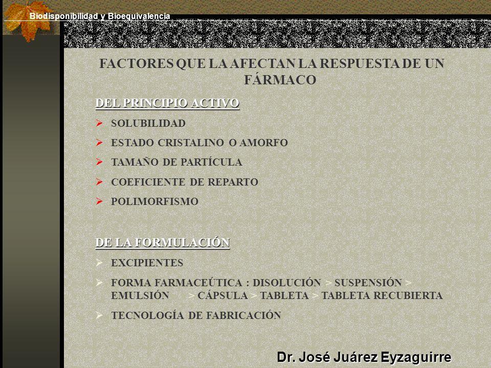 FACTORES QUE LA AFECTAN LA RESPUESTA DE UN FÁRMACO DEL PRINCIPIO ACTIVO SOLUBILIDAD ESTADO CRISTALINO O AMORFO TAMAÑO DE PARTÍCULA COEFICIENTE DE REPARTO POLIMORFISMO DE LA FORMULACIÓN EXCIPIENTES FORMA FARMACEÚTICA : DISOLUCIÓN > SUSPENSIÓN > EMULSIÓN > CÁPSULA > TABLETA > TABLETA RECUBIERTA TECNOLOGÍA DE FABRICACIÓN Dr.