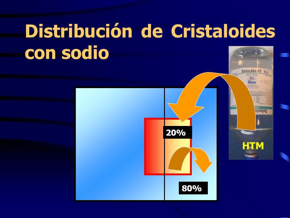 Distribución de Cristaloides con sodio HTM 20% 80%