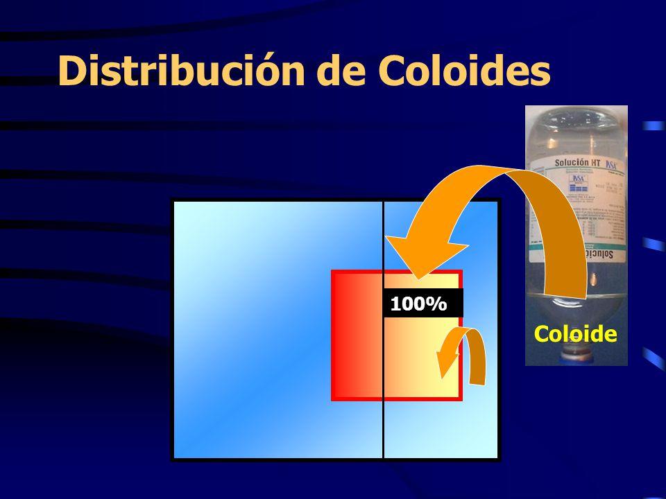 Distribución de Coloides Coloide 100%
