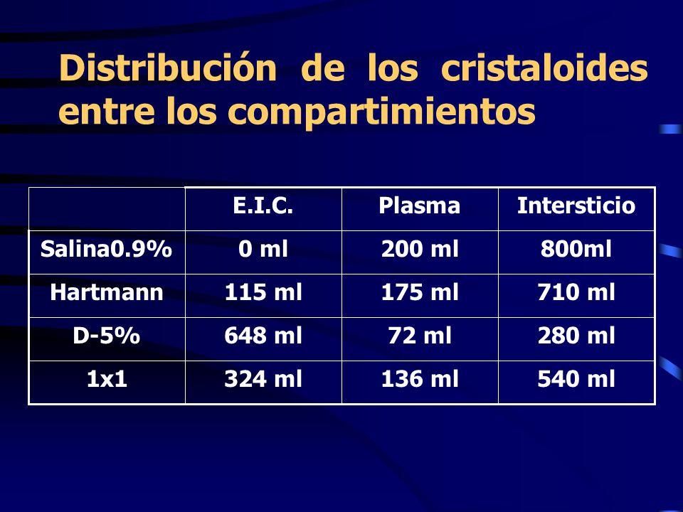Distribución de los cristaloides entre los compartimientos 540 ml136 ml324 ml1x1 280 ml72 ml648 mlD-5% 710 ml175 ml115 mlHartmann 800ml200 ml0 mlSalina0.9% IntersticioPlasmaE.I.C.
