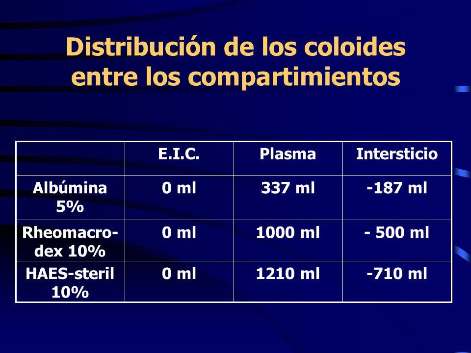 Distribución de los coloides entre los compartimientos IntersticioPlasmaE.I.C. - 500 ml1000 ml0 mlRheomacro- dex 10% -710 ml1210 ml0 mlHAES-steril 10%
