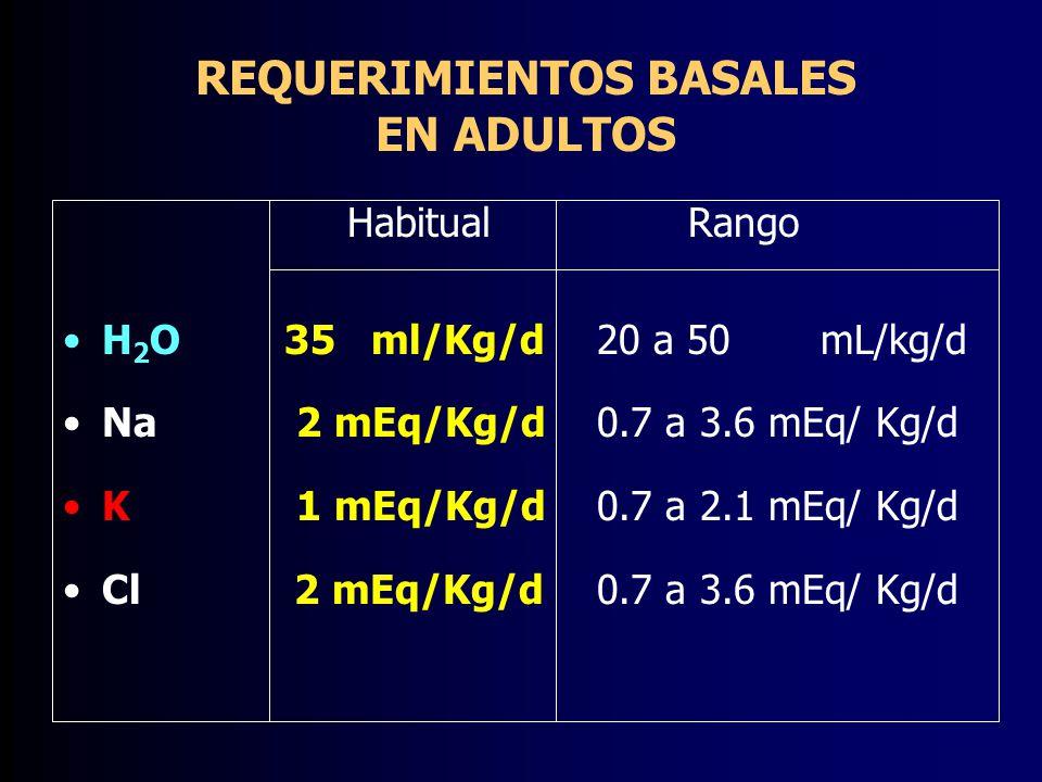 REQUERIMIENTOS BASALES EN ADULTOS HabitualRango H 2 O 35 ml/Kg/d 20 a 50 mL/kg/d Na 2 mEq/Kg/d 0.7 a 3.6 mEq/ Kg/d K 1 mEq/Kg/d 0.7 a 2.1 mEq/ Kg/d Cl