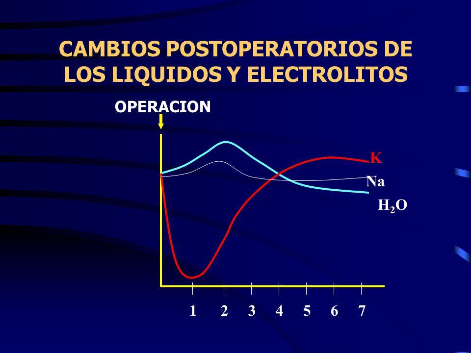 CAMBIOS POSTOPERATORIOS DE LOS LIQUIDOS Y ELECTROLITOS 1 2 3 4 5 6 7 OPERACION K Na H2OH2O