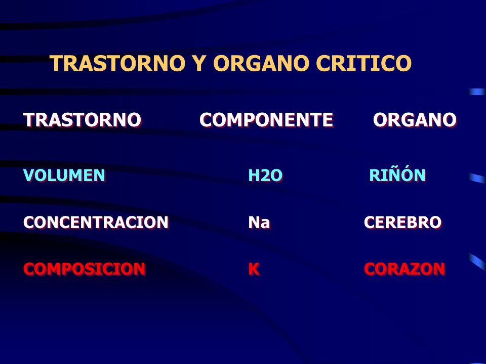 TRASTORNO Y ORGANO CRITICO TRASTORNOCOMPONENTE ORGANO VOLUMEN H2O RIÑÓN CONCENTRACIONNa CEREBRO COMPOSICIONK CORAZON TRASTORNOCOMPONENTE ORGANO VOLUMEN H2O RIÑÓN CONCENTRACIONNa CEREBRO COMPOSICIONK CORAZON