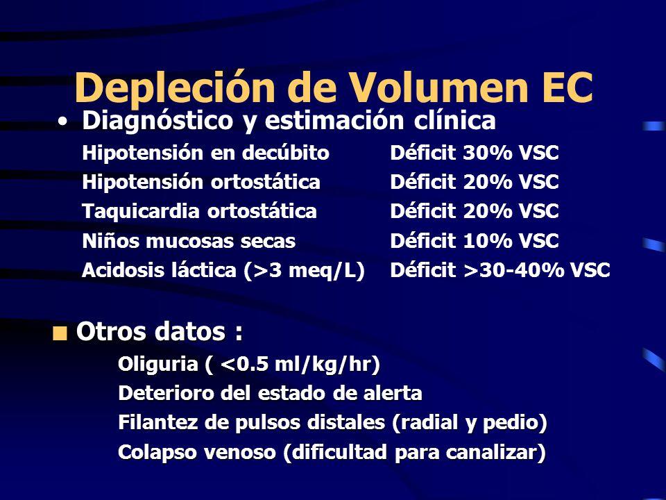 Depleción de Volumen EC Diagnóstico y estimación clínica Hipotensión en decúbitoDéficit 30% VSC Hipotensión ortostáticaDéficit 20% VSC Taquicardia ortostáticaDéficit 20% VSC Niños mucosas secas Déficit 10% VSC Acidosis láctica (>3 meq/L)Déficit >30-40% VSC Otros datos : Otros datos : Oliguria ( <0.5 ml/kg/hr) Deterioro del estado de alerta Filantez de pulsos distales (radial y pedio) Colapso venoso (dificultad para canalizar)