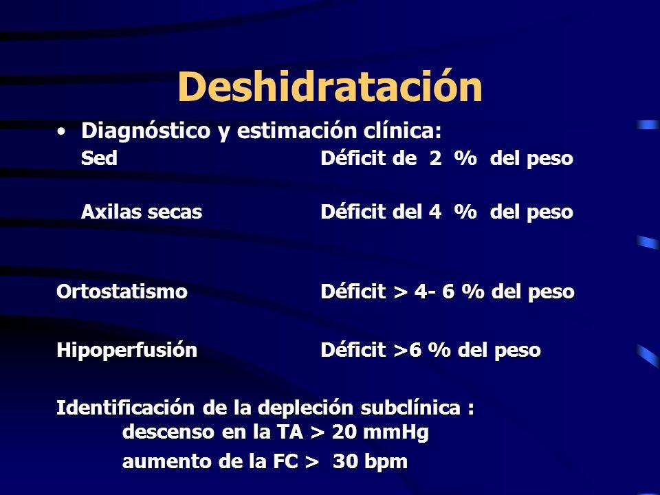 Deshidratación Diagnóstico y estimación clínica: SedDéficit de 2 % del peso Axilas secasDéficit del 4 % del peso Ortostatismo Déficit > 4- 6 % del peso HipoperfusiónDéficit >6 % del peso Identificación de la depleción subclínica : descenso en la TA > 20 mmHg aumento de la FC > 30 bpm