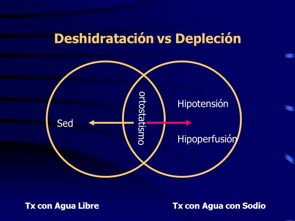 Deshidratación vs Depleción Tx con Agua LibreTx con Agua con Sodio ortostatismo Hipotensión Hipoperfusión Sed