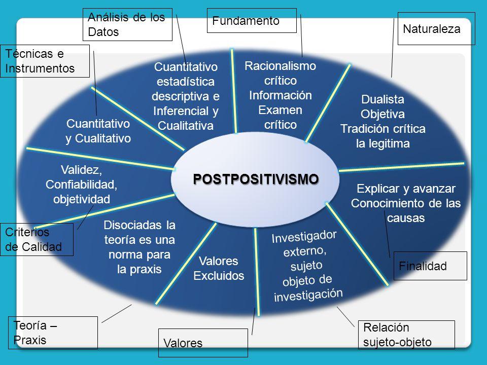 POSTPOSITIVISMO Racionalismo crítico Información Examen crítico Fundamento Dualista Objetiva Tradición crítica la legitima Naturaleza Cuantitativo est