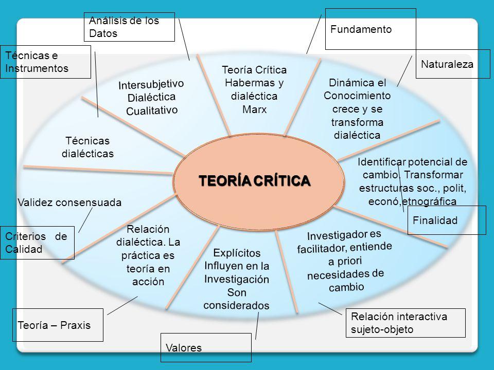 TEORÍA CRÍTICA Teoría Crítica Habermas y dialéctica Marx Fundamento Dinámica el Conocimiento crece y se transforma dialéctica Naturaleza Intersubjetiv