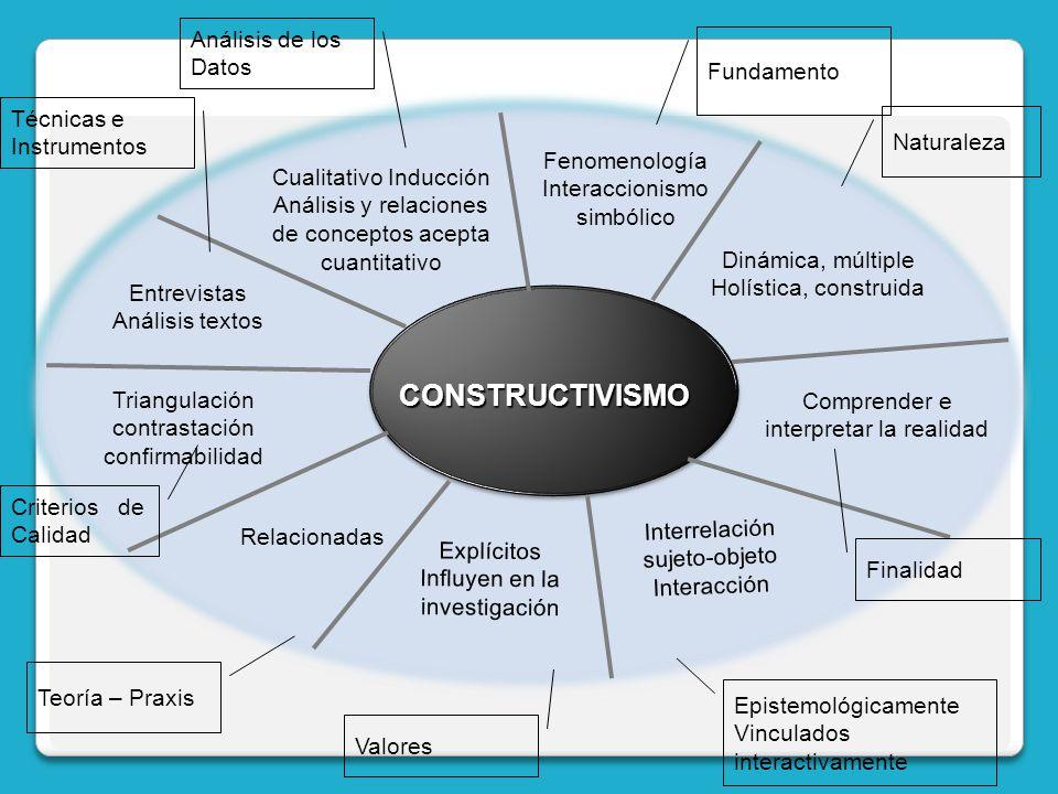 CONSTRUCTIVISMO Fenomenología Interaccionismo simbólico Fundamento Dinámica, múltiple Holística, construida Naturaleza Cualitativo Inducción Análisis
