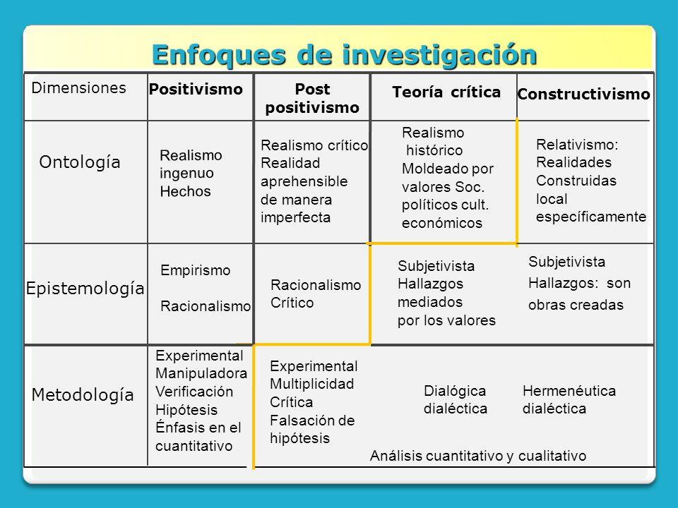 Enfoques de investigación Enfoques de investigación Constructivismo Subjetivista Hallazgos: son obras creadas Experimental Manipuladora Verificación H