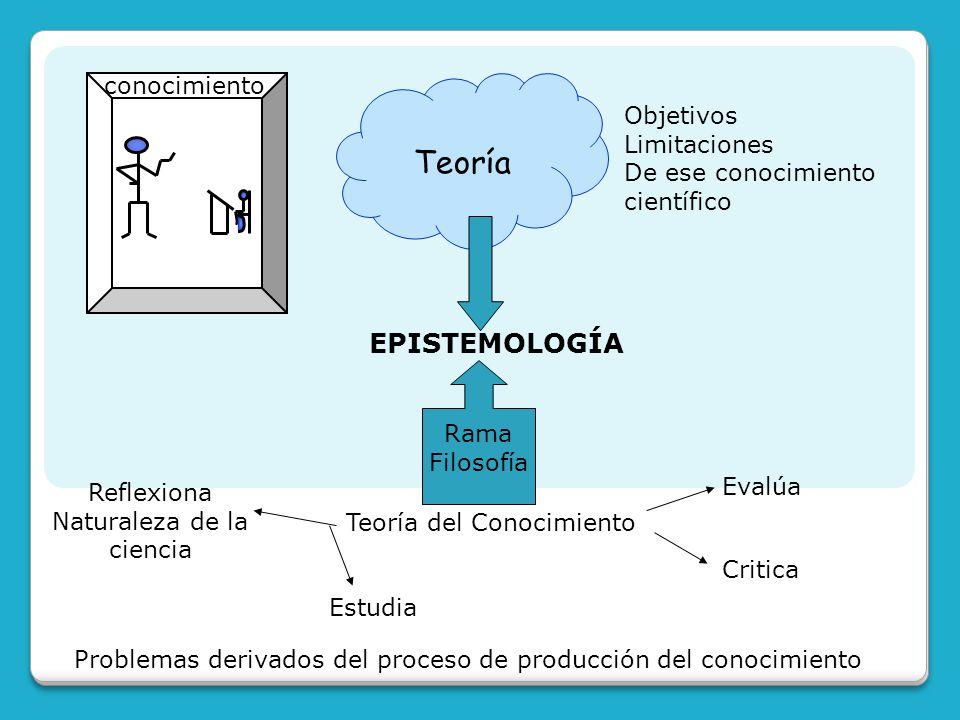 conocimiento Teoría Objetivos Limitaciones De ese conocimiento científico EPISTEMOLOGÍA Rama Filosofía Teoría del Conocimiento Reflexiona Naturaleza d