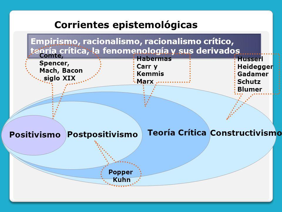 Empirismo, racionalismo, racionalismo crítico, teoría crítica, la fenomenología y sus derivados Corrientes epistemológicas Constructivismo Teoría Crít