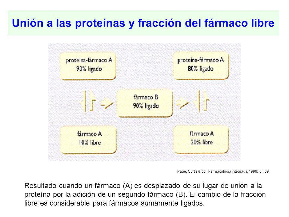 Q.F. Omar Santa María Chávez Unión a las proteínas y fracción del fármaco libre Resultado cuando un fármaco (A) es desplazado de su lugar de unión a l