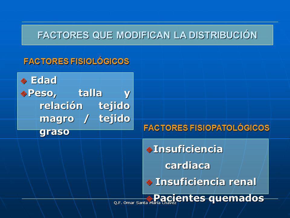 Q.F. Omar Santa María Chávez FACTORES FISIOLÓGICOS Edad Edad Peso, talla y relación tejido magro / tejido graso Peso, talla y relación tejido magro /