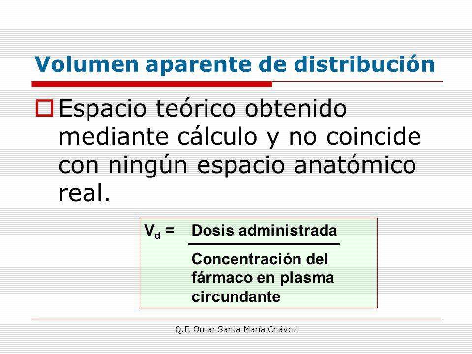 Q.F. Omar Santa María Chávez Volumen aparente de distribución Espacio teórico obtenido mediante cálculo y no coincide con ningún espacio anatómico rea