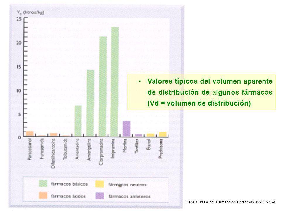 Q.F. Omar Santa María Chávez Valores típicos del volumen aparente de distribución de algunos fármacos (Vd = volumen de distribución) Page. Curtis & co